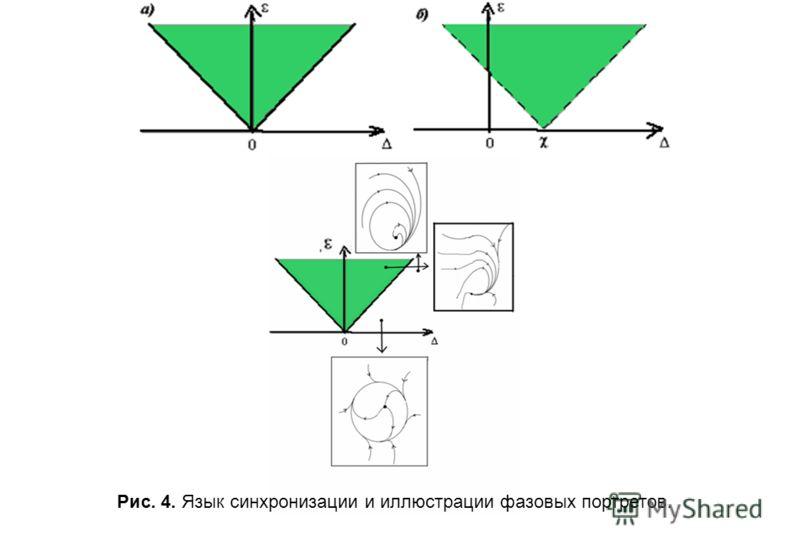 Рис. 4. Язык синхронизации и иллюстрации фазовых портретов.