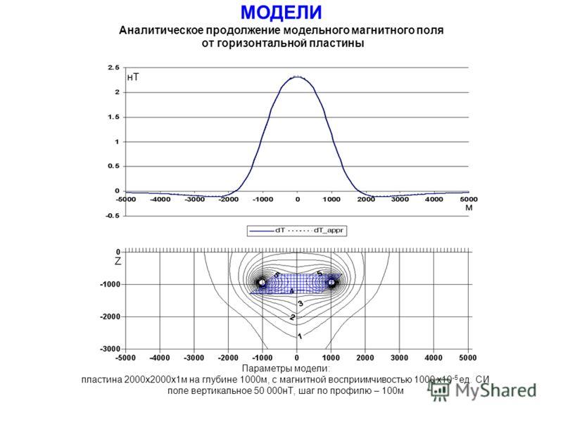 МОДЕЛИ Аналитическое продолжение модельного магнитного поля от горизонтальной пластины Параметры модели: пластина 2000х2000х1м на глубине 1000м, с магнитной восприимчивостью 1000 х10 -5 ед. СИ поле вертикальное 50 000нТ, шаг по профилю – 100м