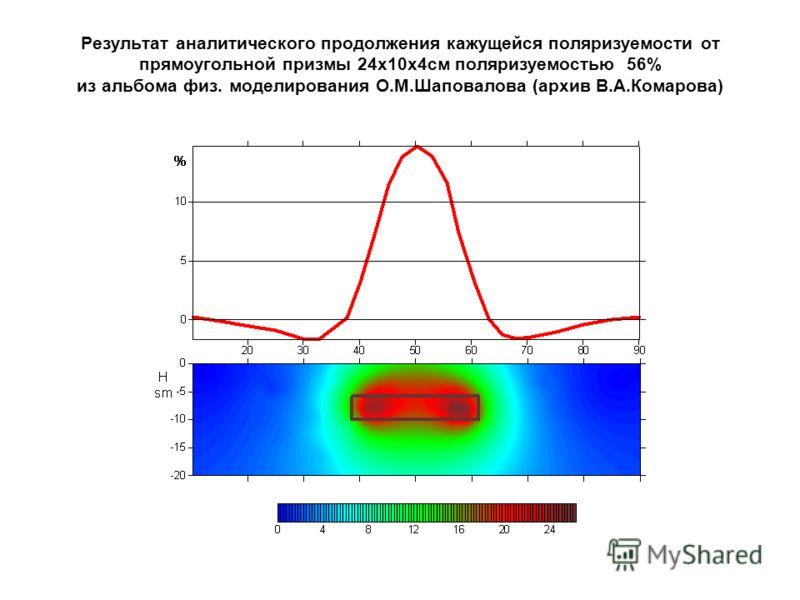 Результат аналитического продолжения кажущейся поляризуемости от прямоугольной призмы 24х10х4см поляризуемостью 56% из альбома физ. моделирования О.М.Шаповалова (архив В.А.Комарова)