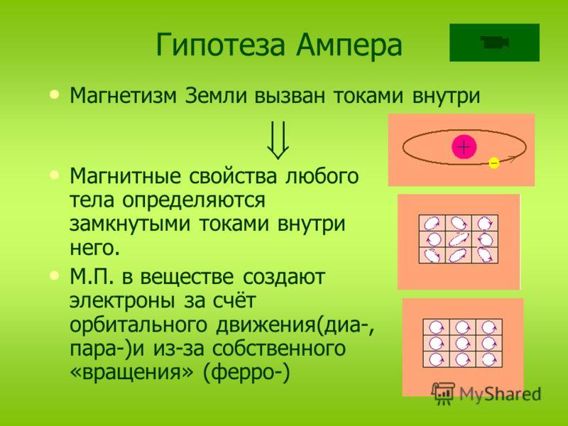 Гипотеза Ампера Магнетизм Земли вызван токами внутри Магнитные свойства любого тела определяются замкнутыми токами внутри него. М.П. в веществе создают электроны за счёт орбитального движения(диа-, пара-)и из-за собственного «вращения» (ферро-)