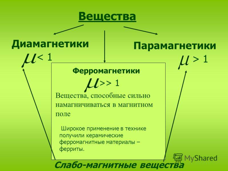 Вещества Диамагнетики Парамагнетики Ферромагнетики < 1 > 1 >> 1 Вещества, способные сильно намагничиваться в магнитном поле Слабо-магнитные вещества Ш