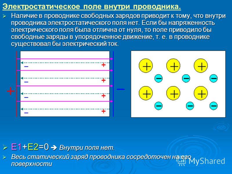 Электростатическое поле внутри проводника. Наличие в проводнике свободных зарядов приводит к тому, что внутри проводника электростатического поля нет. Если бы напряженность электрического поля была отлична от нуля, то поле приводило бы свободные за