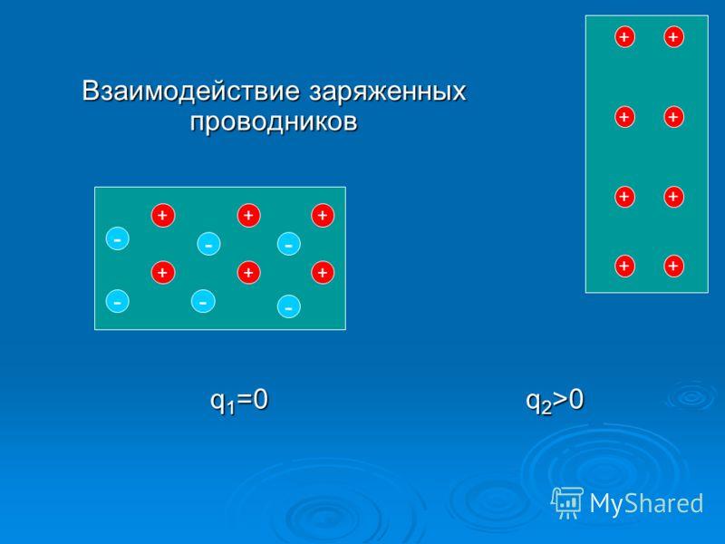 + ++ ++ + -- - - - - + + ++ ++ + + Взаимодействие заряженных проводников q 1 =0 q 2 >0