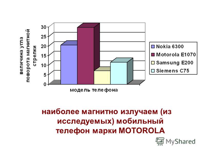 наиболее магнитно излучаем (из исследуемых) мобильный телефон марки MOTOROLA