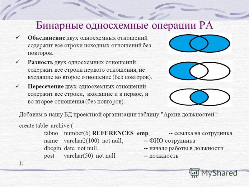 Бинарные односхемные операции РА Объединение двух односхемных отношений содержит все строки исходных отношений без повторов. Разность двух односхемных отношений содержит все строки первого отношения, не входящие во второе отношение (без повторов). Пе