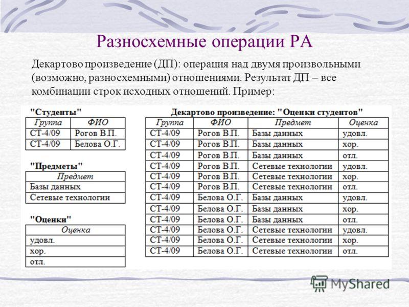 Разносхемные операции РА Декартово произведение (ДП): операция над двумя произвольными (возможно, разносхемными) отношениями. Результат ДП – все комбинации строк исходных отношений. Пример: