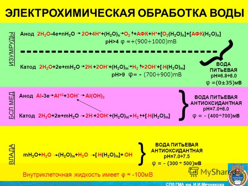 ЭЛЕКТРОХИМИЧЕСКАЯ ОБРАБОТКА ВОДЫ Анод 2H 2 O-4e+nH 2 O 2O+4H + +(H 2 O) n O 2 +АФК+H + +[O 2 (H 2 O) n ]+[АФК(H 2 O) n ] Катод 2H 2 O+2e+mH 2 O 2H. +2OH - +(H 2 O) m H 2 +2OH - +[. H(H 2 O) m ] ИЗУМРУДЫ Анод Al-3e Al +3 +3OH - Al(OH) 3 Катод 2H 2 O+2