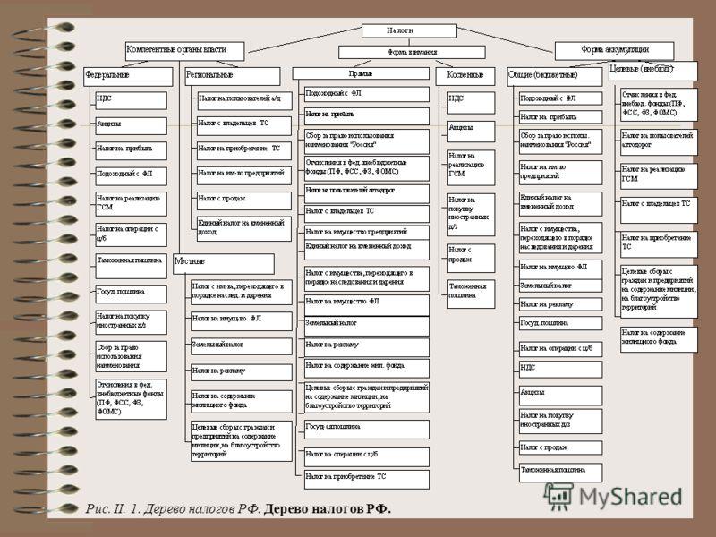 Рис. II. 1. Дерево налогов РФ. Дерево налогов РФ.