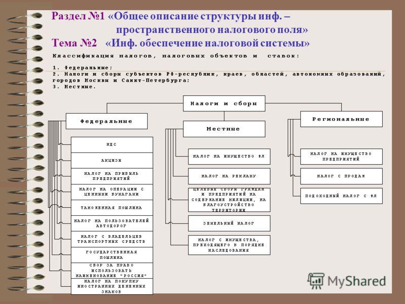 Раздел 1 «Общее описание структуры инф. – пространственного налогового поля» Тема 2 «Инф. обеспечение налоговой системы»