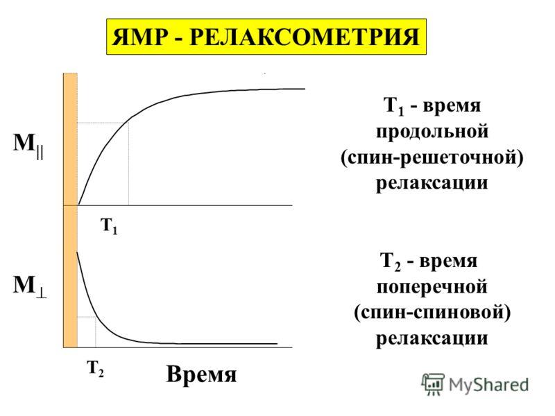 ЯМР - РЕЛАКСОМЕТРИЯ M M Время T1T1 T2T2 Т 1 - время продольной (спин-решеточной) релаксации Т 2 - время поперечной (спин-спиновой) релаксации