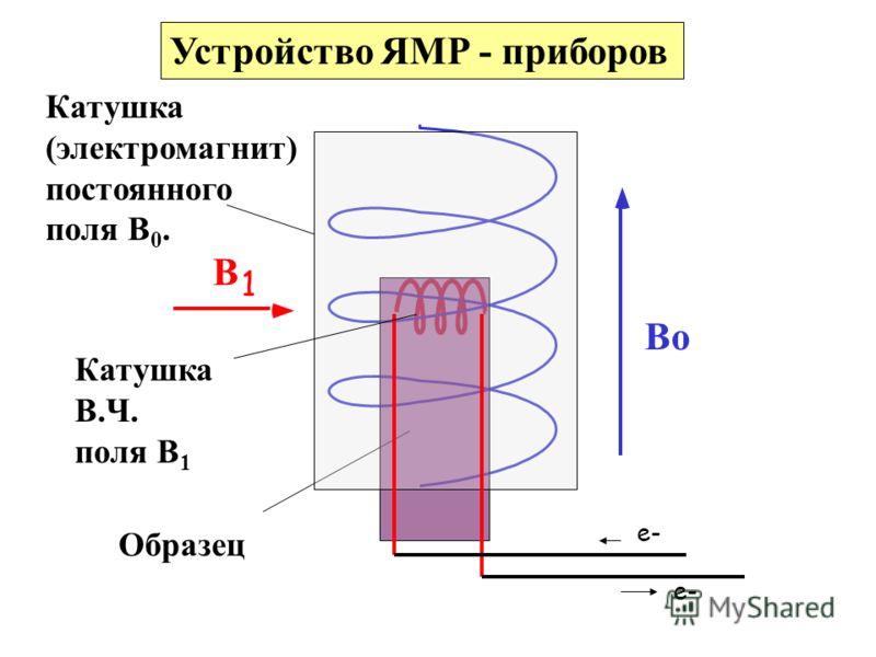 Bo B 1 Катушка В.Ч. поля В 1 Катушка (электромагнит) постоянного поля В 0. e- Устройство ЯМР - приборов Образец