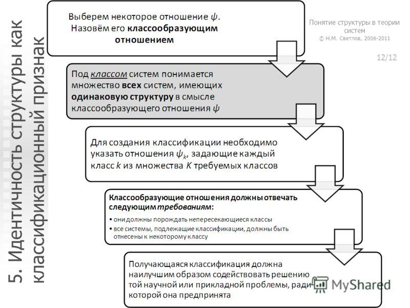 5. Идентичность структуры как классификационный признак Понятие структуры в теории систем (с) Н.М. Светлов, 2006 Понятие структуры в теории систем © Н.М. Светлов, 2006-2011 12/12