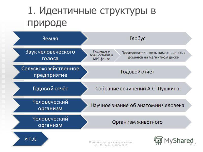 1. Идентичные структуры в природе Понятие структуры в теории систем © Н.М. Светлов, 2006-2011 3/ 12
