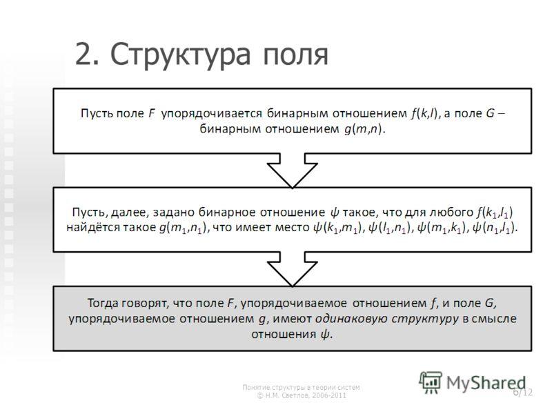 2. Структура поля Понятие структуры в теории систем © Н.М. Светлов, 2006-2011 6/ 12
