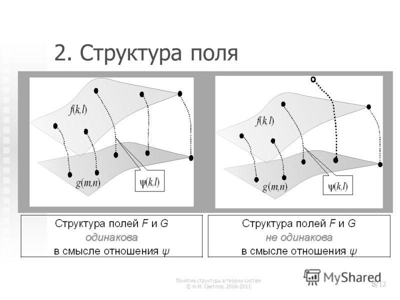 2. Структура поля Понятие структуры в теории систем © Н.М. Светлов, 2006-2011 8/ 12