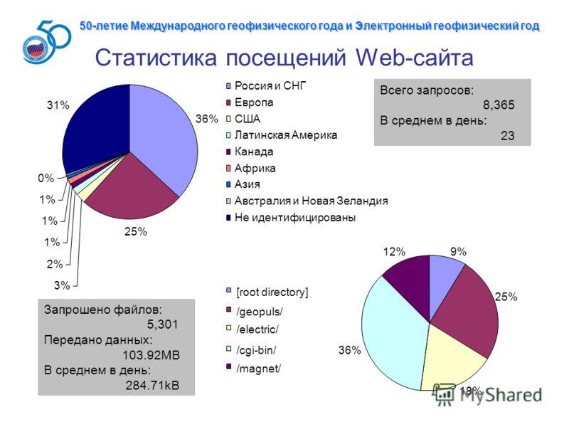 Статистика посещений Web-сайта 36% 25% 3% 2% 1% 0% 31% Россия и СНГ Европа США Латинская Америка Канада Африка Азия Австралия и Новая Зеландия Не идентифицированы 9% 25% 18% 36% 12% [root directory] /geopuls/ /electric/ /cgi-bin/ /magnet/ Всего запро
