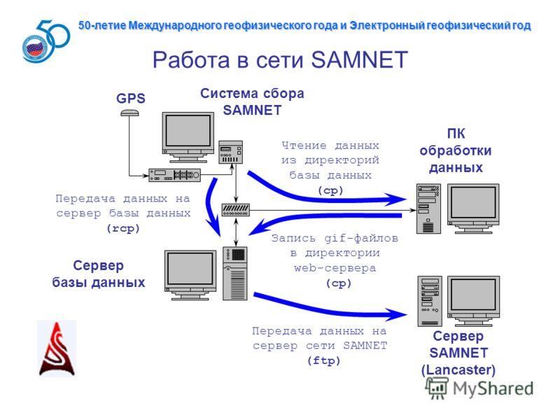 Работа в сети SAMNET ПК обработки данных Сервер базы данных Система сбора SAMNET GPS Передача данных на сервер базы данных (rcp) Чтение данных из директорий базы данных (cp) Запись gif-файлов в директории web-сервера (cp) Сервер SAMNET (Lancaster) Пе