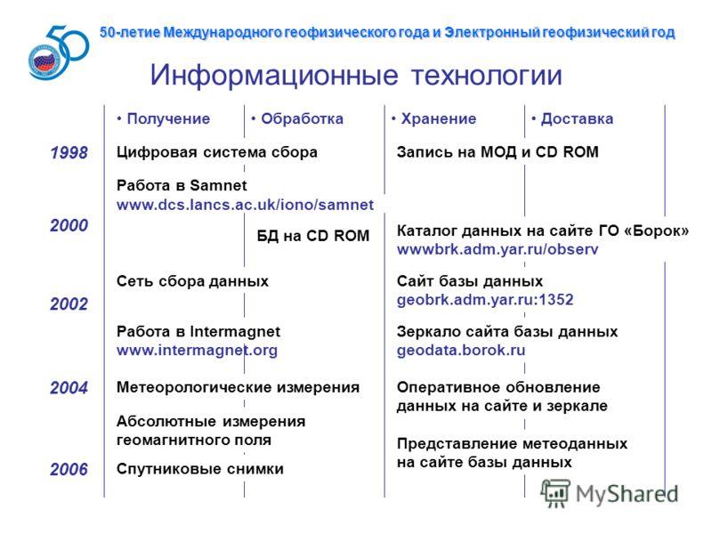 Информационные технологии Получение Хранение Обработка Доставка 1998 Цифровая система сбораЗапись на МОД и CD ROM 2000 Каталог данных на сайте ГО «Борок» wwwbrk.adm.yar.ru/observ БД на CD ROM 2002 Сеть сбора данныхСайт базы данных geobrk.adm.yar.ru:1