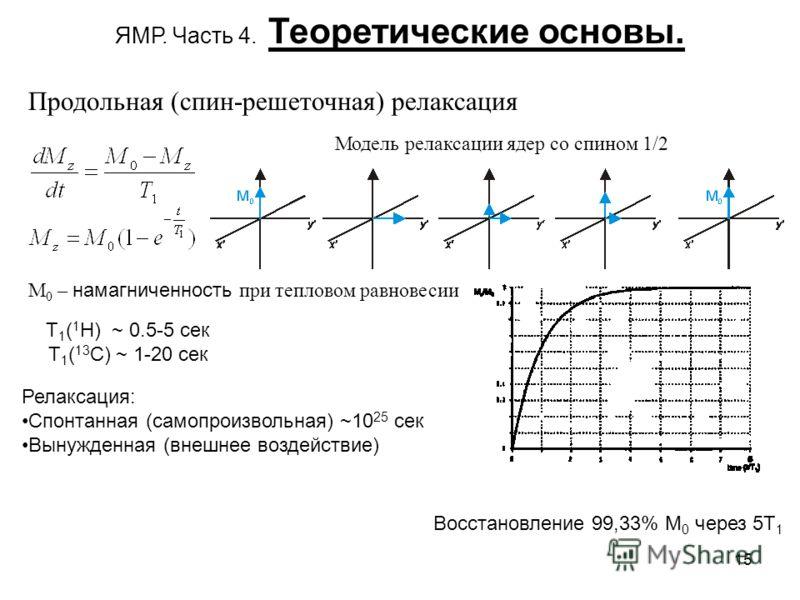 15 ЯМР. Часть 4. Теоретические основы. Продольная (спин-решеточная) релаксация M 0 – намагниченность при тепловом равновесии Модель релаксации ядер со спином 1/2 Восстановление 99,33% М 0 через 5Т 1 Т 1 ( 1 Н) ~ 0.5-5 сек Т 1 ( 13 С) ~ 1-20 сек Релак