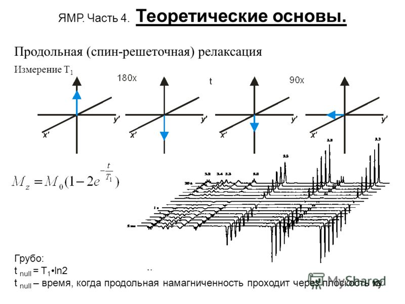 16 ЯМР. Часть 4. Теоретические основы. Измерение T 1 Грубо: t null = T 1 ln2 t null – время, когда продольная намагниченность проходит через плоскость ху Продольная (спин-решеточная) релаксация