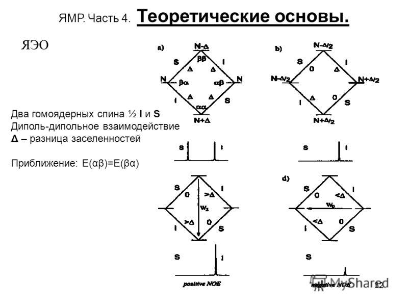 32 ЯМР. Часть 4. Теоретические основы. ЯЭО Два гомоядерных спина ½ I и S Диполь-дипольное взаимодействие Δ – разница заселенностей Приближение: E(αβ)=E(βα)