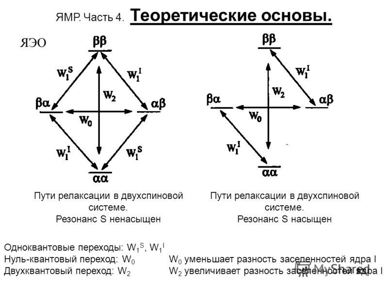 33 ЯМР. Часть 4. Теоретические основы. ЯЭО Пути релаксации в двухспиновой системе. Резонанс S ненасыщен Пути релаксации в двухспиновой системе. Резонанс S насыщен Одноквантовые переходы: W 1 S, W 1 I Нуль-квантовый переход: W 0 Двухквантовый переход: