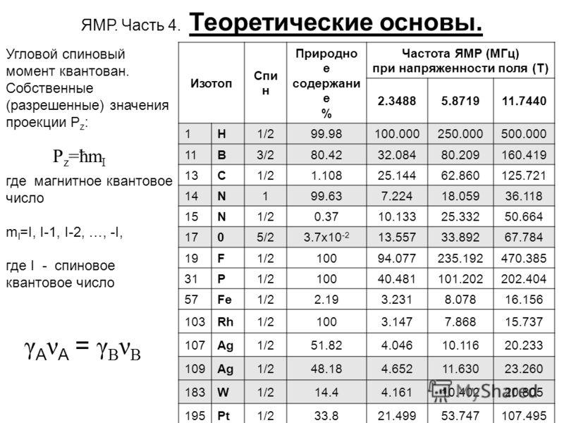 5 Угловой спиновый момент квантован. Собственные (разрешенные) значения проекции Р z : P z =ħm I ЯМР. Часть 4. Теоретические основы. где магнитное квантовое число m I =I, I-1, I-2, …, -I, где I - спиновое квантовое число Изотоп Спи н Природно е содер