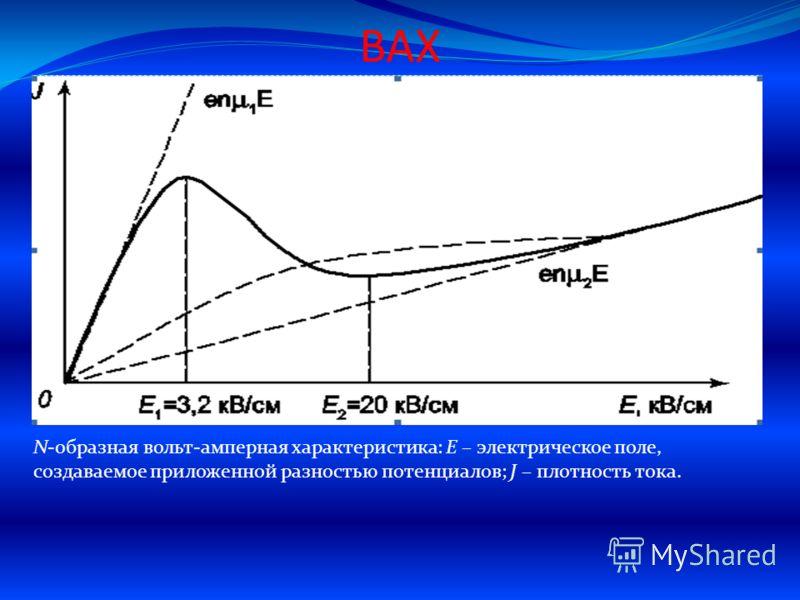 ВАХ N образная вольт амперная характеристика: E – электрическое поле, создаваемое приложенной разностью потенциалов; J – плотность тока.