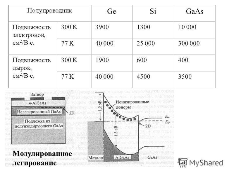 Полупроводник GeSiGaAs Подвижность электронов, см 2 /В с. 300 K3900130010 000 77 K40 00025 000300 000 Подвижность дырок, см 2 /В с. 300 K1900600400 77 K40 00045003500 Модулированное легирование