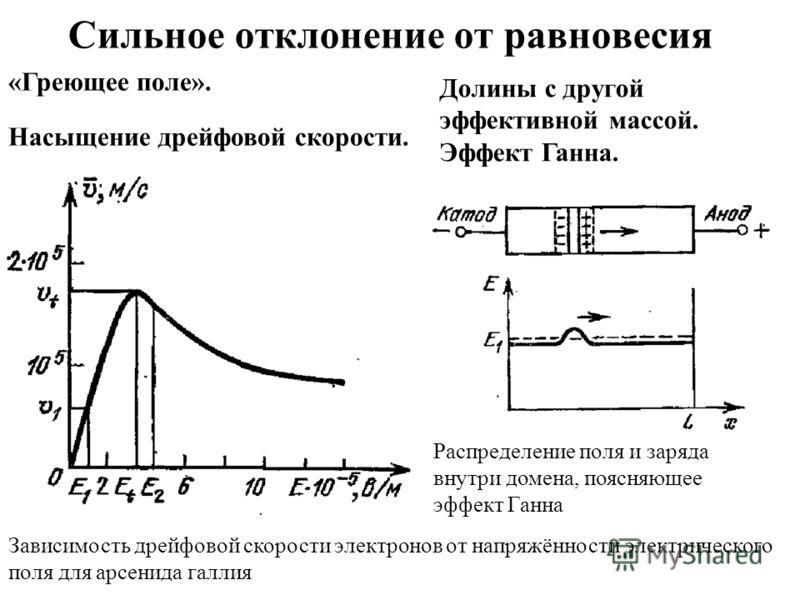Сильное отклонение от равновесия «Греющее поле». Насыщение дрейфовой скорости. Зависимость дрейфовой скорости электронов от напряжённости электрического поля для арсенида галлия Долины с другой эффективной массой. Эффект Ганна. Распределение поля и з