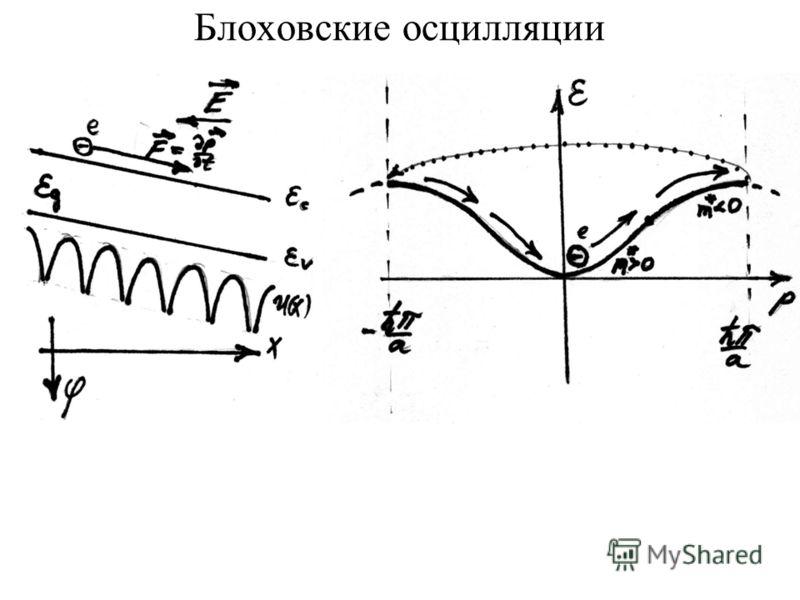 Блоховские осцилляции