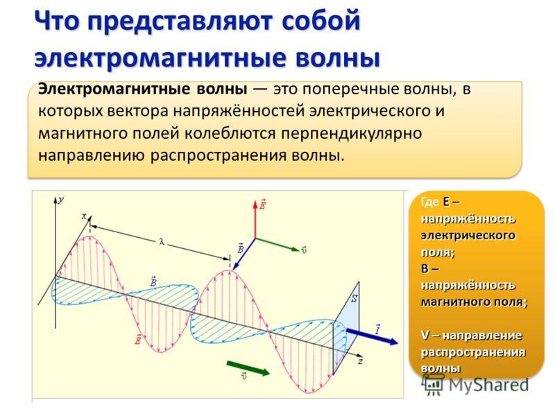 Что представляют собой электромагнитные волны Электромагнитные волны это поперечные волны, в которых вектора напряжённостей электрического и магнитного полей колеблются перпендикулярно направлению распространения волны. Е – напряжённость электрическо