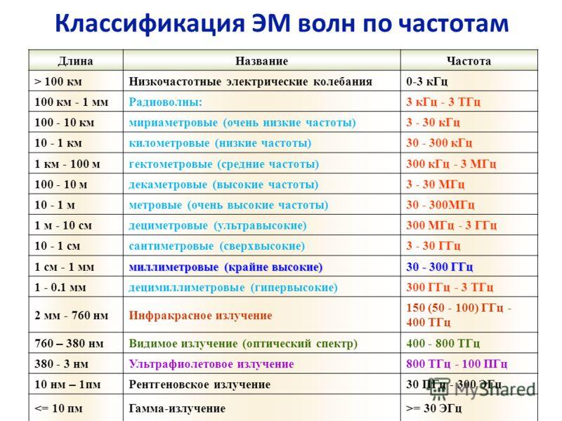 Классификация ЭМ волн по частотам ДлинаНазваниеЧастота > 100 кмНизкочастотные электрические колебания0-3 кГц 100 км - 1 ммРадиоволны:3 кГц - 3 ТГц 100 - 10 кммириаметровые (очень низкие частоты)3 - 30 кГц 10 - 1 кмкилометровые (низкие частоты)30 - 30