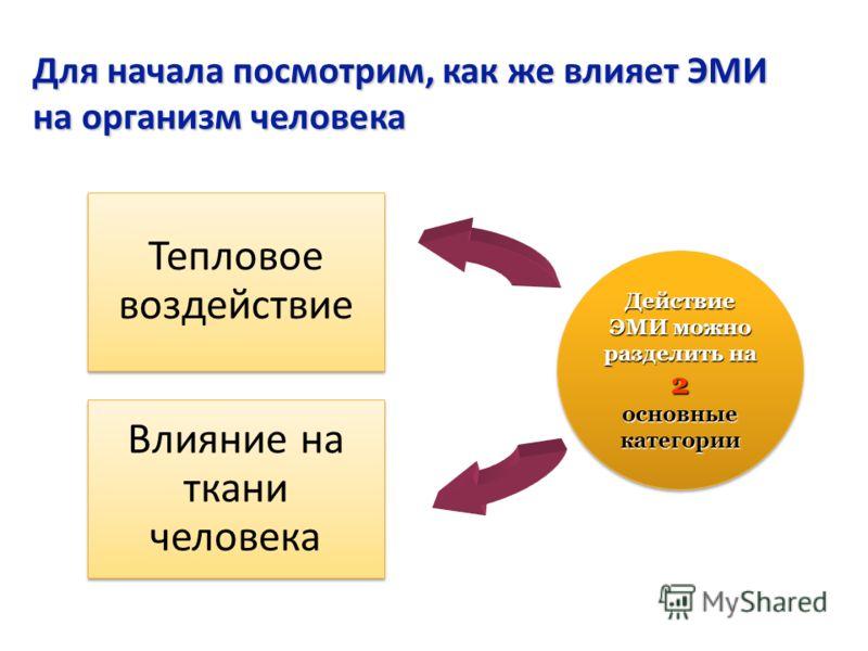 Для начала посмотрим, как же влияет ЭМИ на организм человека Действие ЭМИ можно разделить на 2 основные категории Действие ЭМИ можно разделить на 2 основные категории Тепловое воздействие Влияние на ткани человека