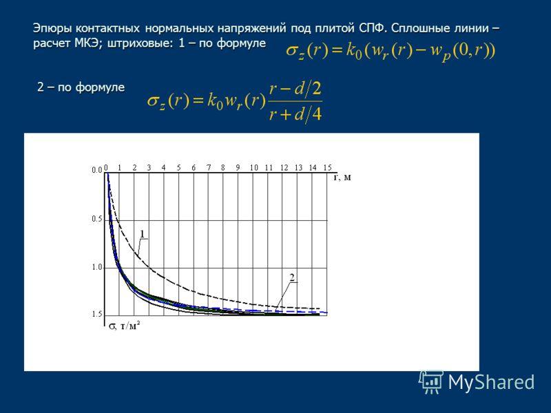 Эпюры контактных нормальных напряжений под плитой СПФ. Сплошные линии – расчет МКЭ; штриховые: 1 – по формуле 2 – по формуле