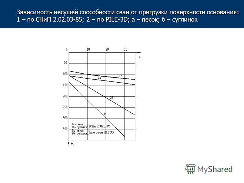 Зависимость несущей способности сваи от пригрузки поверхности основания: 1 – по СНиП 2.02.03-85; 2 – по PILE-3D; а – песок; б – суглинок