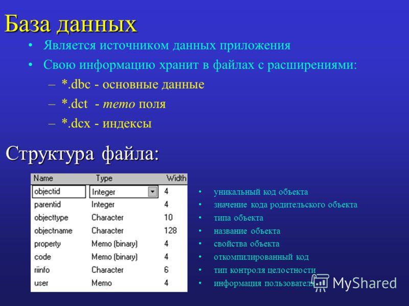 База данных Является источником данных приложения Свою информацию хранит в файлах с расширениями: –*.dbc - основные данные –*.dct - memo поля –*.dcx - индексы уникальный код объекта значение кода родительского объекта типа объекта название объекта св