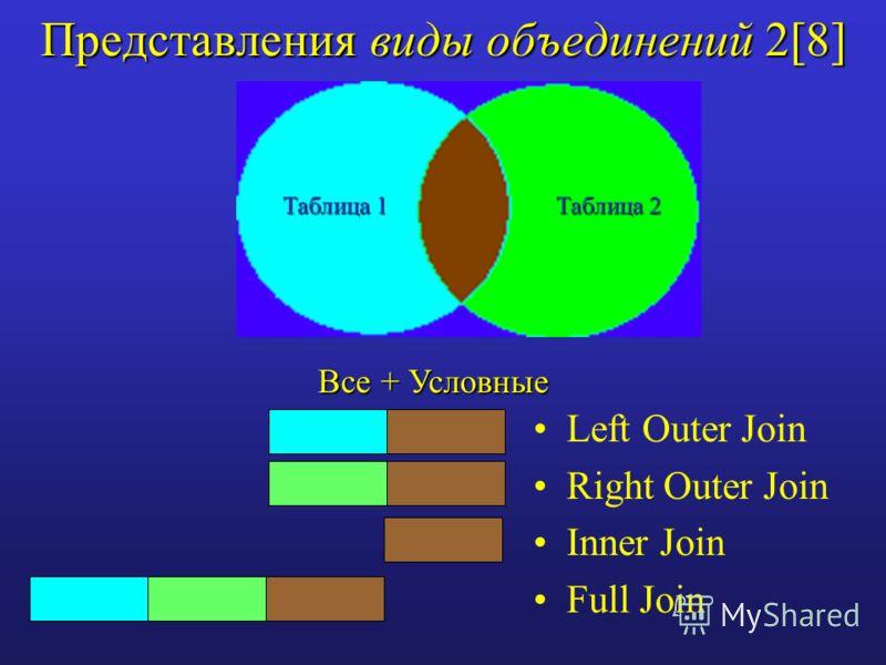 Представления виды объединений 2[8] Left Outer Join Right Outer Join Inner Join Full Join Таблица 1 Таблица 2 Все + Условные