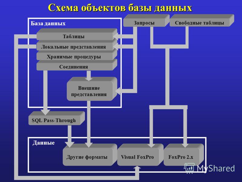 Свободные таблицы SQL Pass-Through Данные Другие форматыVisual FoxProFoxPro 2.x База данных Соединения Запросы Хранимые процедуры Локальные представления Таблицы Внешние представления Схема объектов базы данных