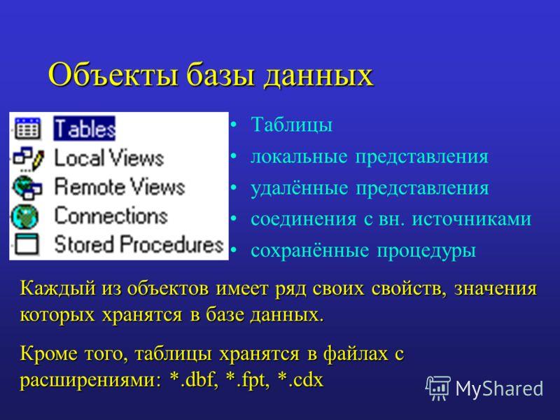 Объекты базы данных Таблицы локальные представления удалённые представления соединения с вн. источниками сохранённые процедуры Каждый из объектов имеет ряд своих свойств, значения которых хранятся в базе данных. Кроме того, таблицы хранятся в файлах
