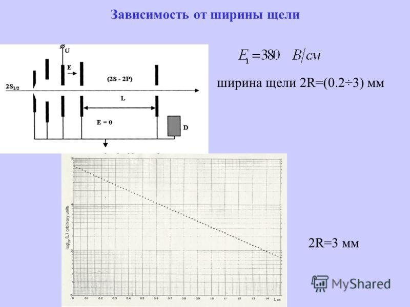 Зависимость от ширины щели ширина щели 2R=(0.2÷3) мм 2R=3 мм