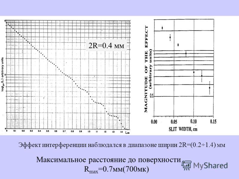 Эффект интерференции наблюдался в диапазоне ширин 2R=(0.2÷1.4) мм Максимальное расстояние до поверхности R max =0.7мм(700мк) 2R=0.4 мм
