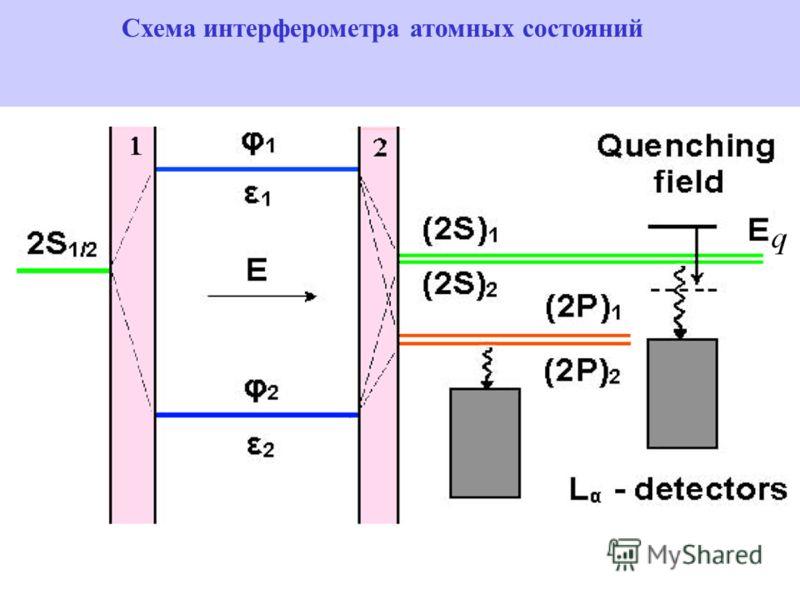 Схема интерферометра атомных состояний