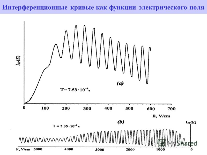 Интерференционные кривые как функции электрического поля