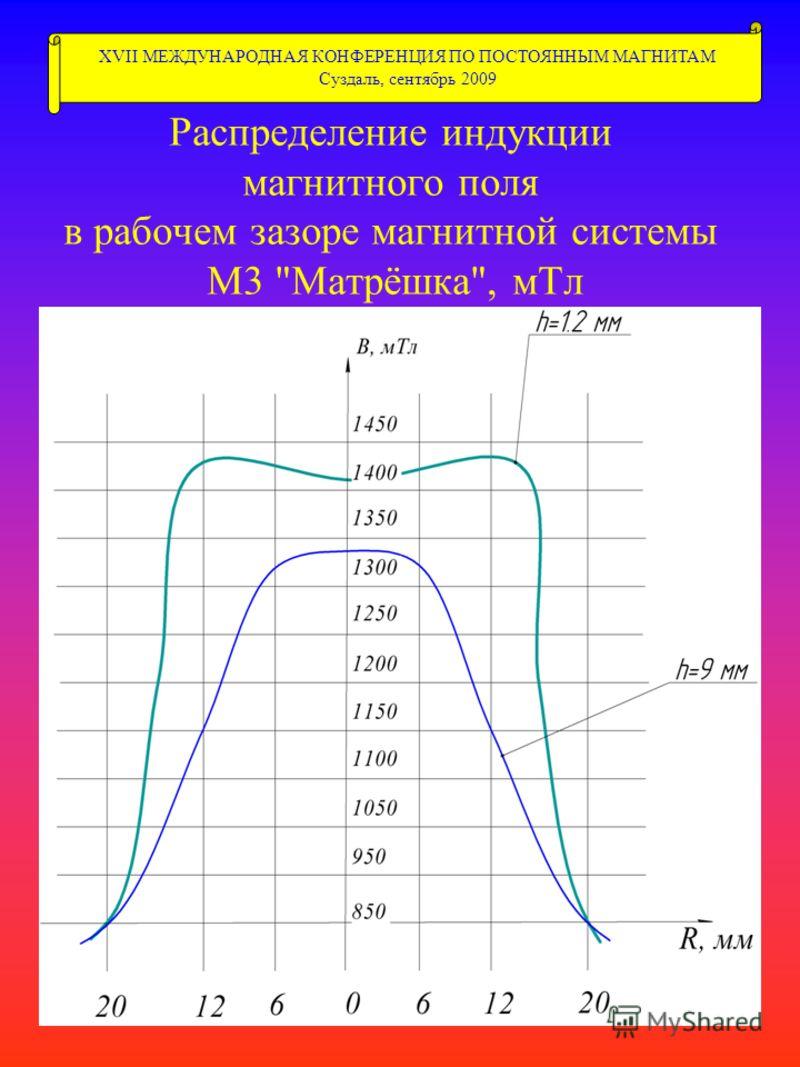 Распределение индукции магнитного поля в рабочем зазоре магнитной системы М3 Матрёшка, мТл XVII МЕЖДУНАРОДНАЯ КОНФЕРЕНЦИЯ ПО ПОСТОЯННЫМ МАГНИТАМ Суздаль, сентябрь 2009