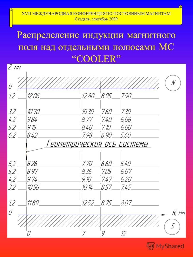 Распределение индукции магнитного поля над отдельными полюсами МС COOLER XVII МЕЖДУНАРОДНАЯ КОНФЕРЕНЦИЯ ПО ПОСТОЯННЫМ МАГНИТАМ Суздаль, сентябрь 2009