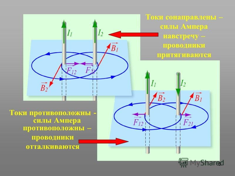 6 Токи сонаправлены – силы Ампера навстречу – проводники притягиваются Токи противоположны - силы Ампера противоположны – проводники отталкиваются