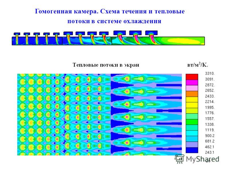 26 Гомогенная камера. Схема течения и тепловые потоки в системе охлаждения