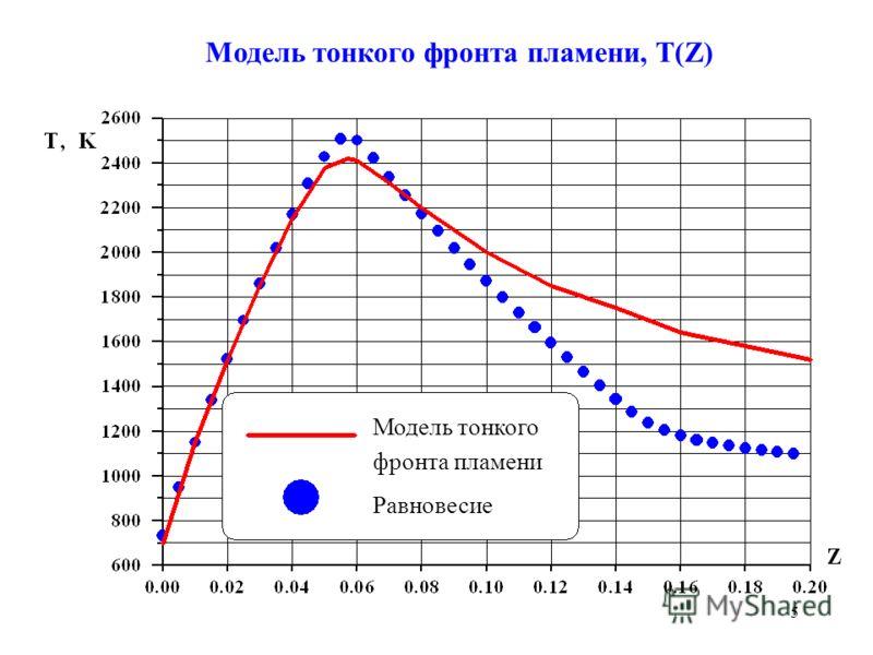 5 Модель тонкого фронта пламени, T(Z) Модель тонкого фронта Равновесие Модель тонкого фронта пламени Равновесие