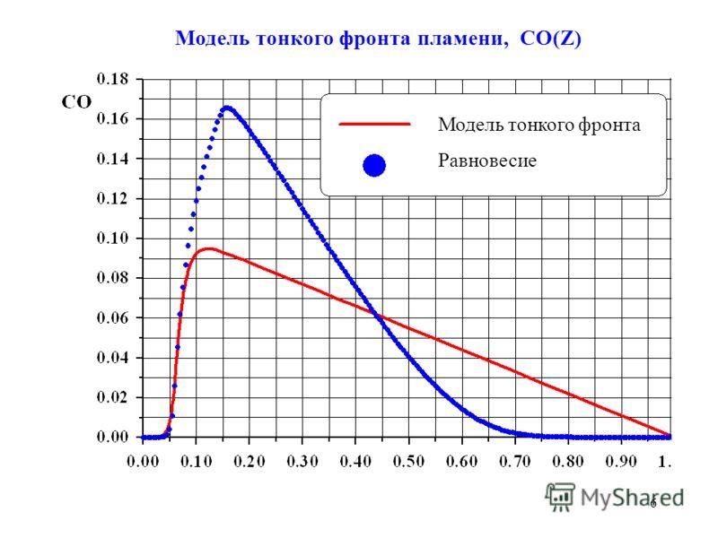 6 Модель тонкого фронта пламени, СО(Z) Модель тонкого фронта Равновесие